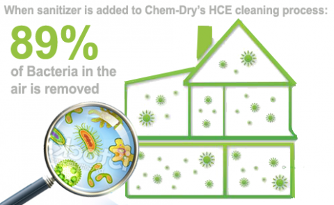 Chem-Dry's sanitizer helps remove airborne bacteria